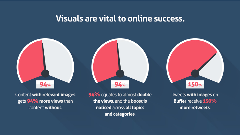 A Guide to an Effective Visual Blog Post