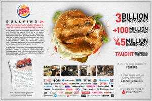 Statistics for Burger King Anti-bullying campaign - Negative Publicity