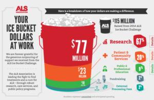 Statistics for ALS ice bucket campaign