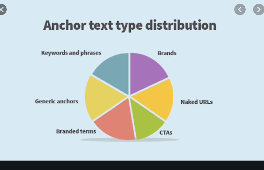 anchor type