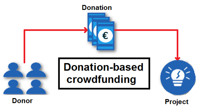 donation-based crowdfunding